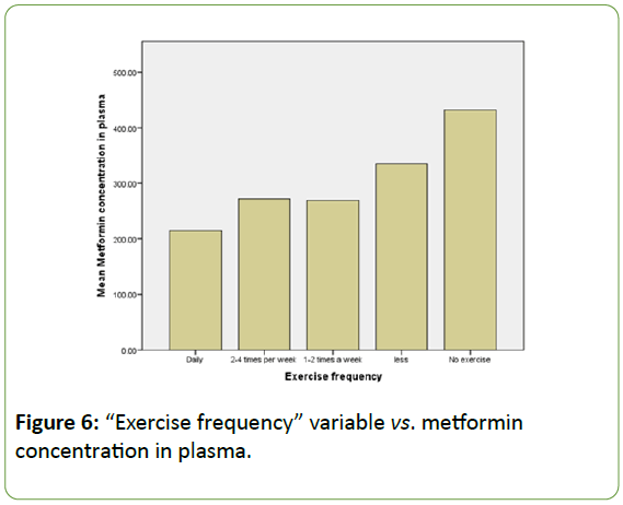 Biomedical-Sciences-Exercise-frequency
