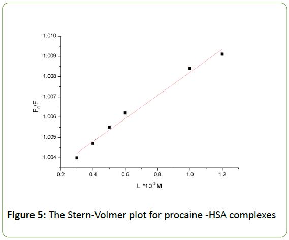 Biomedical-Sciences-Stern-Volmer