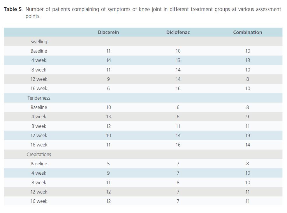 Biomedical-Sciences-patients-complaining