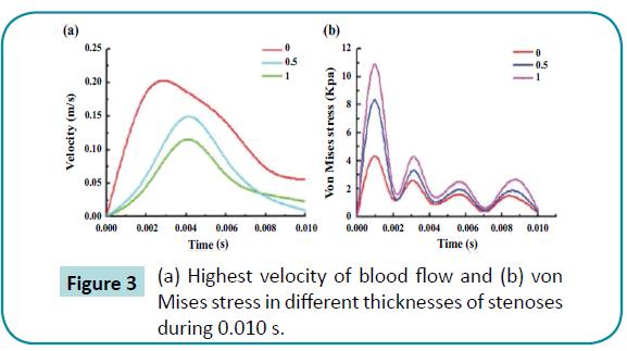 biomedical-sciences-Highest-velocity