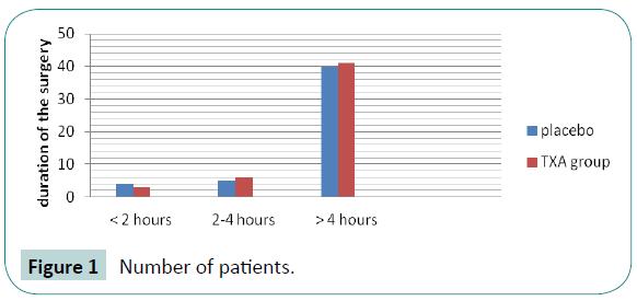 biomedical-sciences-Number-patients