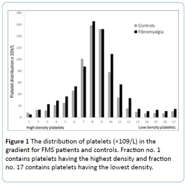 biomedical-sciences-distribution-platelets