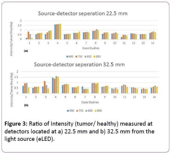jbiomeds-detectors-located